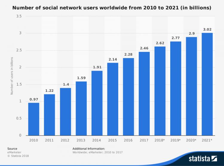 sociální sítě statistic_id278414_number-of-global-social-network-users-2010-2021